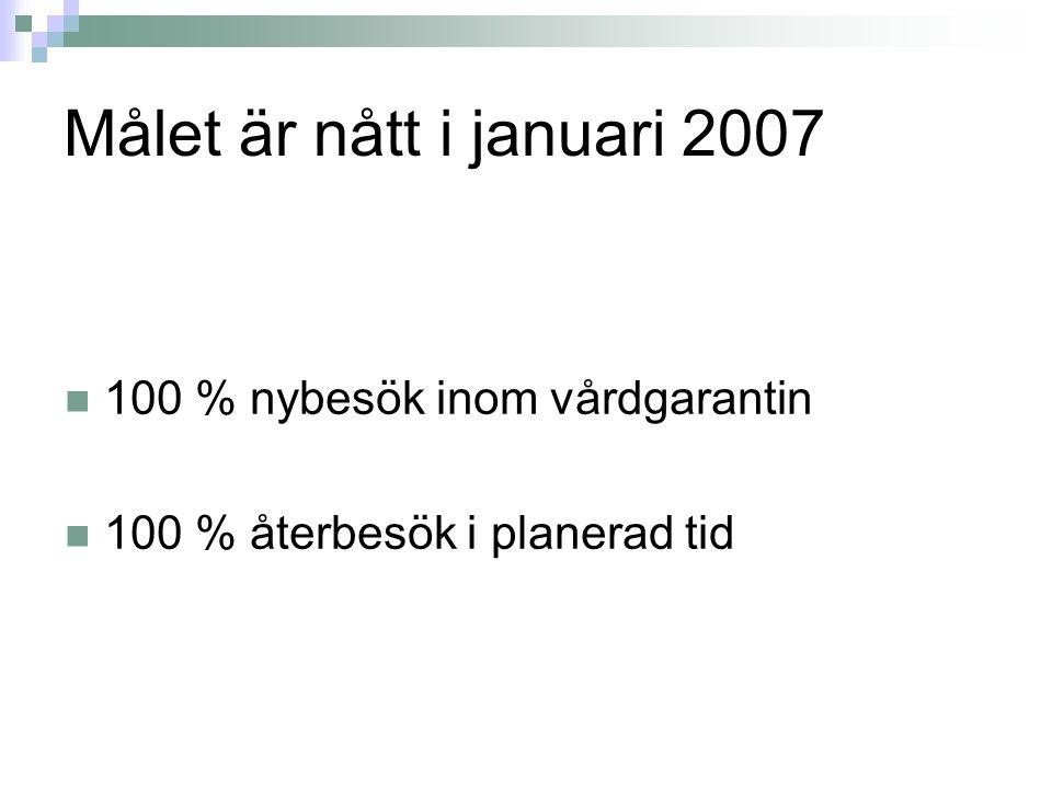 Målet är nått i januari 2007 100 % nybesök inom vårdgarantin 100 % återbesök i planerad tid