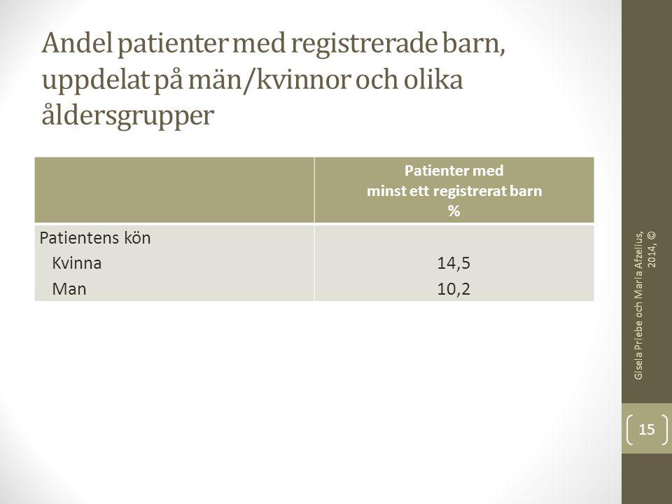 Andel patienter med registrerade barn, uppdelat på huvuddiagnos och förekomst av heldygnsvård Patienter med minst ett registrerat barn % Patientens huvuddiagnos Schizofreni, psykos Förstämningssyndrom Ångest och stressreaktioner Missbruk Personlighetsstörningar Hyperaktivitetsstörningar Övriga störningar Ingen huvuddiagnos 8 15 16 11 13 8 7 Patienten har fått heldygnsvård Ja Nej 18 11 Gisela Priebe och Maria Afzelius, 2014, © 16