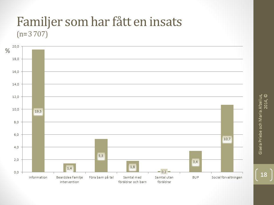 Antal insatser per familj där barn har blivit registrerade Gisela Priebe och Maria Afzelius, 2014, © 19