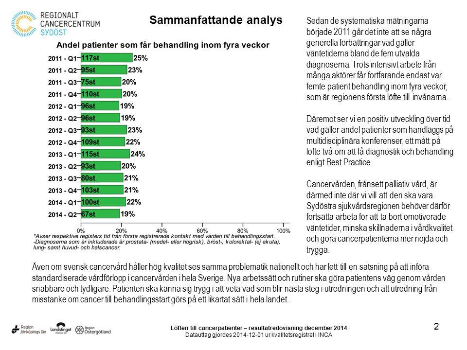 2 Löften till cancerpatienter – resultatredovisning december 2014 Datauttag gjordes 2014-12-01 ur kvalitetsregistret i INCA Sammanfattande analys Seda