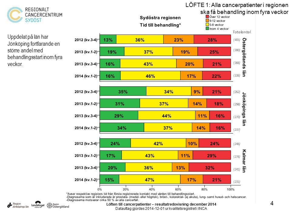 4 LÖFTE 1: Alla cancerpatienter i regionen ska få behandling inom fyra veckor Uppdelat på län har Jönköping fortfarande en större andel med behandling