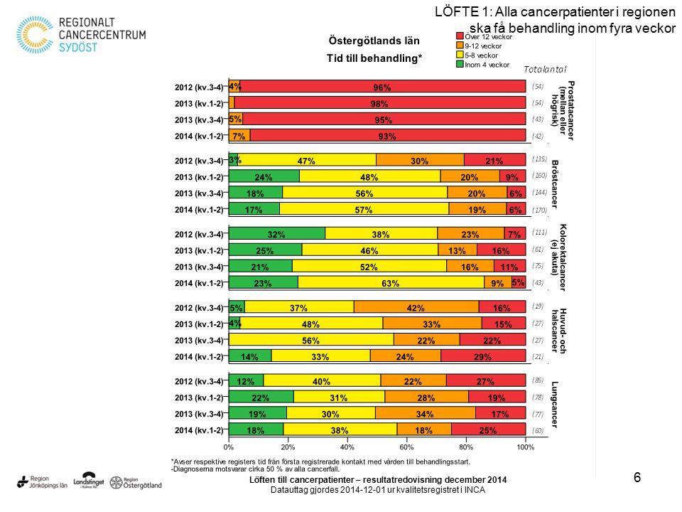 6 LÖFTE 1: Alla cancerpatienter i regionen ska få behandling inom fyra veckor Löften till cancerpatienter – resultatredovisning december 2014 Datautta