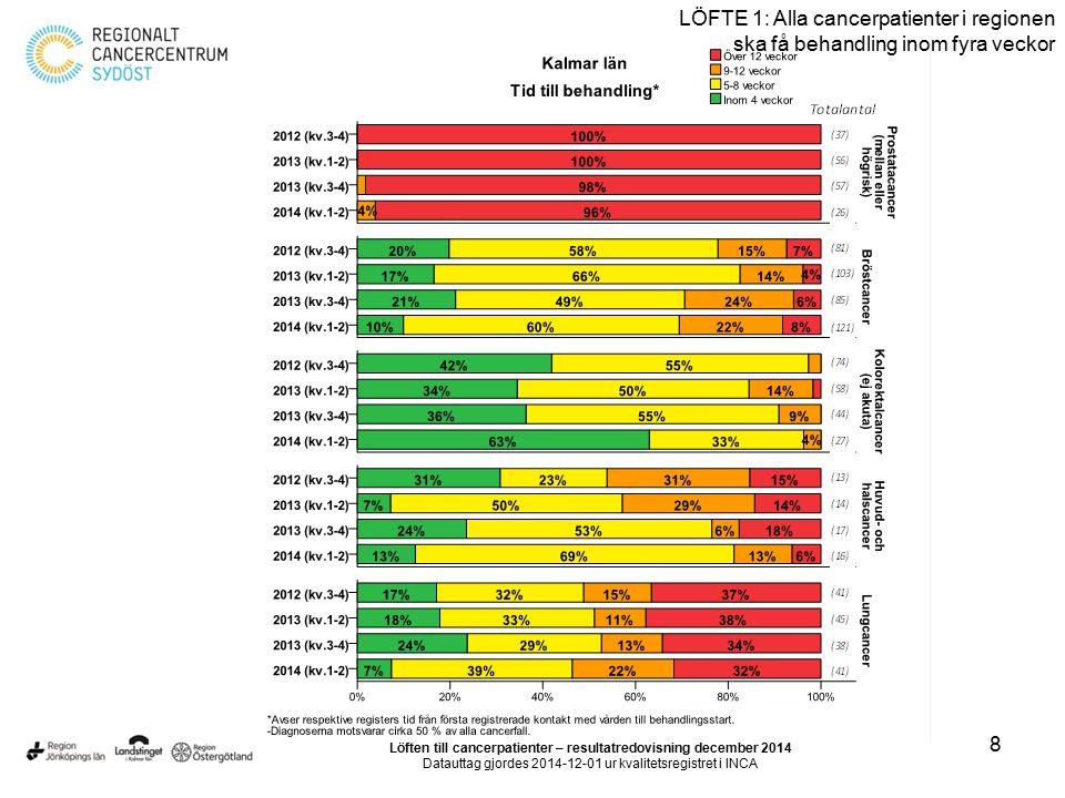 8 LÖFTE 1: Alla cancerpatienter i regionen ska få behandling inom fyra veckor Löften till cancerpatienter – resultatredovisning december 2014 Datautta