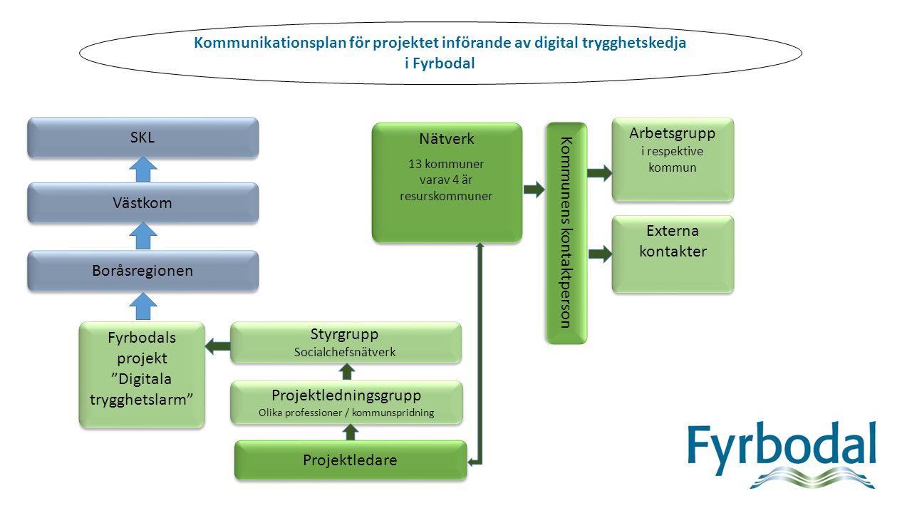 """Externa kontakter Fyrbodals projekt """"Digitala trygghetslarm"""" Fyrbodals projekt """"Digitala trygghetslarm"""" Nätverk 13 kommuner varav 4 är resurskommuner"""