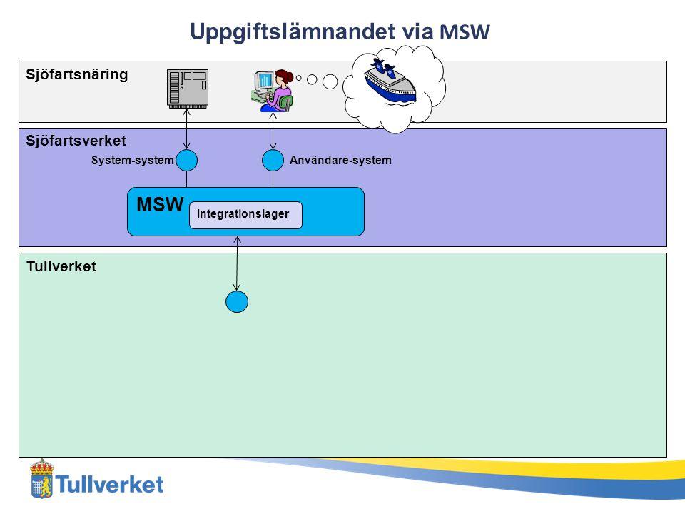 Sjöfartsnäring Sjöfartsverket Tullverket MSW Integrationslager System-systemAnvändare-system Uppgiftslämnandet via MSW
