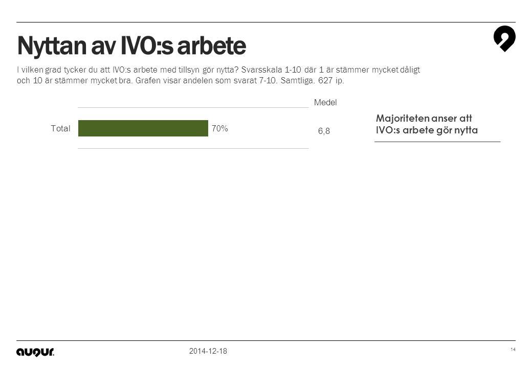 2014-12-18 14 6,6 6,8 7,3 6,8 Medel Nyttan av IVO:s arbete I vilken grad tycker du att IVO:s arbete med tillsyn gör nytta? Svarsskala 1-10 där 1 är st