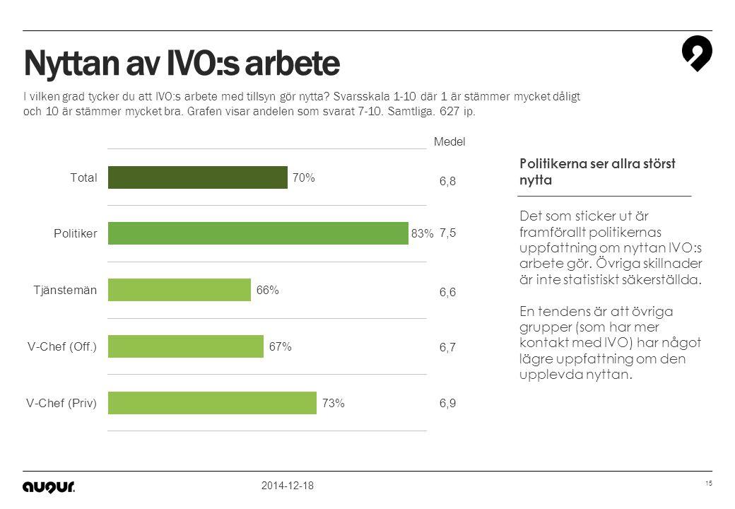 2014-12-18 15 6,6 6,7 6,9 7,5 6,8 Medel Nyttan av IVO:s arbete I vilken grad tycker du att IVO:s arbete med tillsyn gör nytta? Svarsskala 1-10 där 1 ä