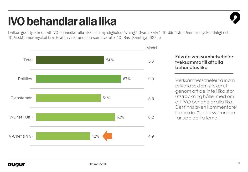 2014-12-18 18 5,5 6,2 4,9 6,5 5,6 Medel IVO behandlar alla lika I vilken grad tycker du att IVO behandlar alla lika i sin myndighetsutövning? Svarsska