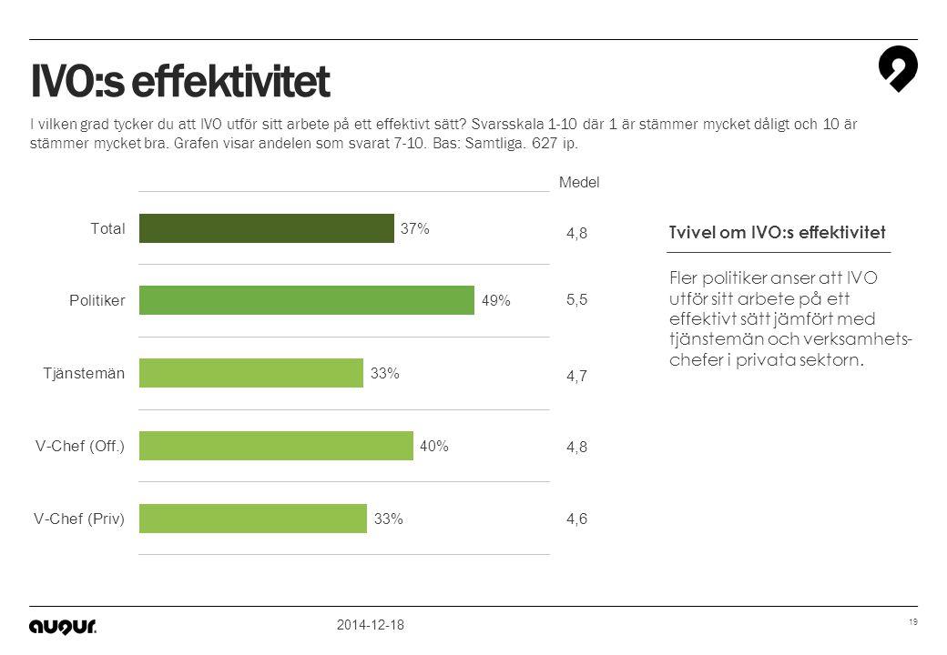 2014-12-18 19 4,7 4,8 4,6 5,5 4,8 Medel IVO:s effektivitet I vilken grad tycker du att IVO utför sitt arbete på ett effektivt sätt? Svarsskala 1-10 dä