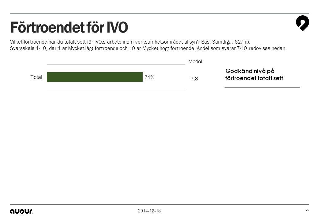 2014-12-18 20 Förtroendet för IVO Vilket förtroende har du totalt sett för IVO:s arbete inom verksamhetsområdet tillsyn? Bas: Samtliga. 627 ip. Svarss