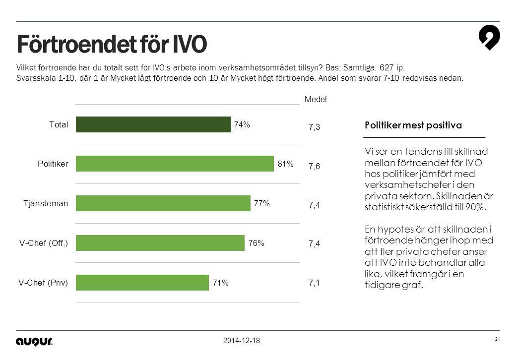 2014-12-18 21 Förtroendet för IVO Vilket förtroende har du totalt sett för IVO:s arbete inom verksamhetsområdet tillsyn? Bas: Samtliga. 627 ip. Svarss
