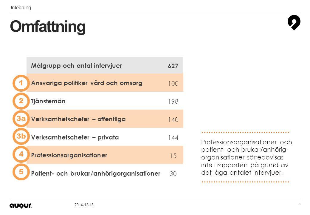 Omfattning Inledning 3 2014-12-18 Målgrupp och antal intervjuer 627 Ansvariga politiker vård och omsorg 100 Tjänstemän 198 Verksamhetschefer – offentl