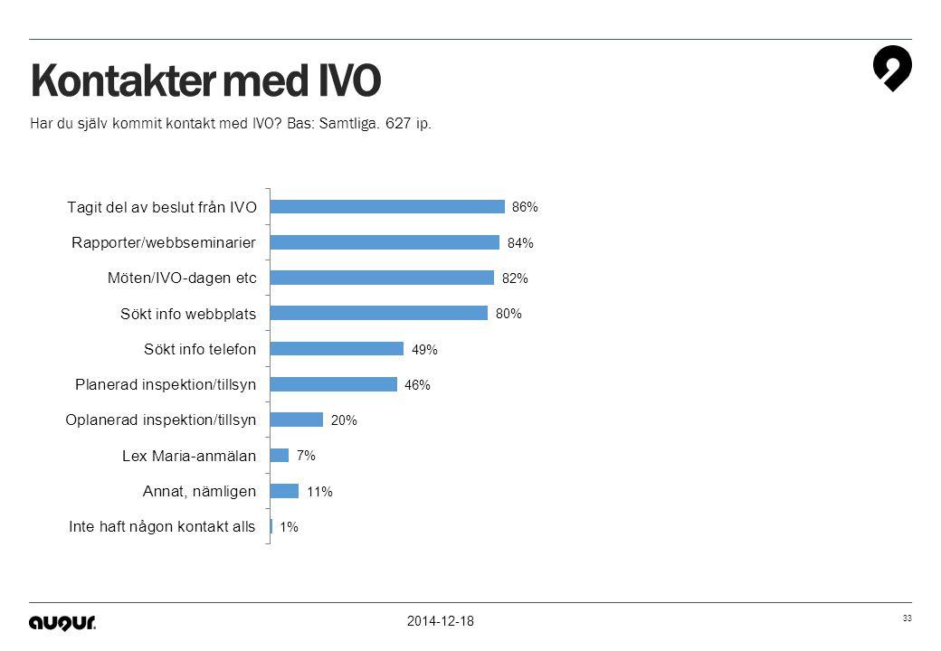 2014-12-18 33 Kontakter med IVO Har du själv kommit kontakt med IVO? Bas: Samtliga. 627 ip.