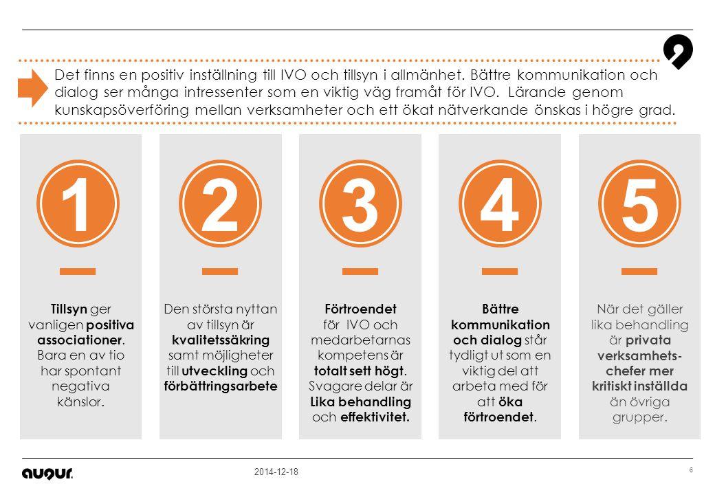 2014-12-18 6 Förtroendet för IVO och medarbetarnas kompetens är totalt sett högt. Svagare delar är Lika behandling och effektivitet. Tillsyn ger vanli