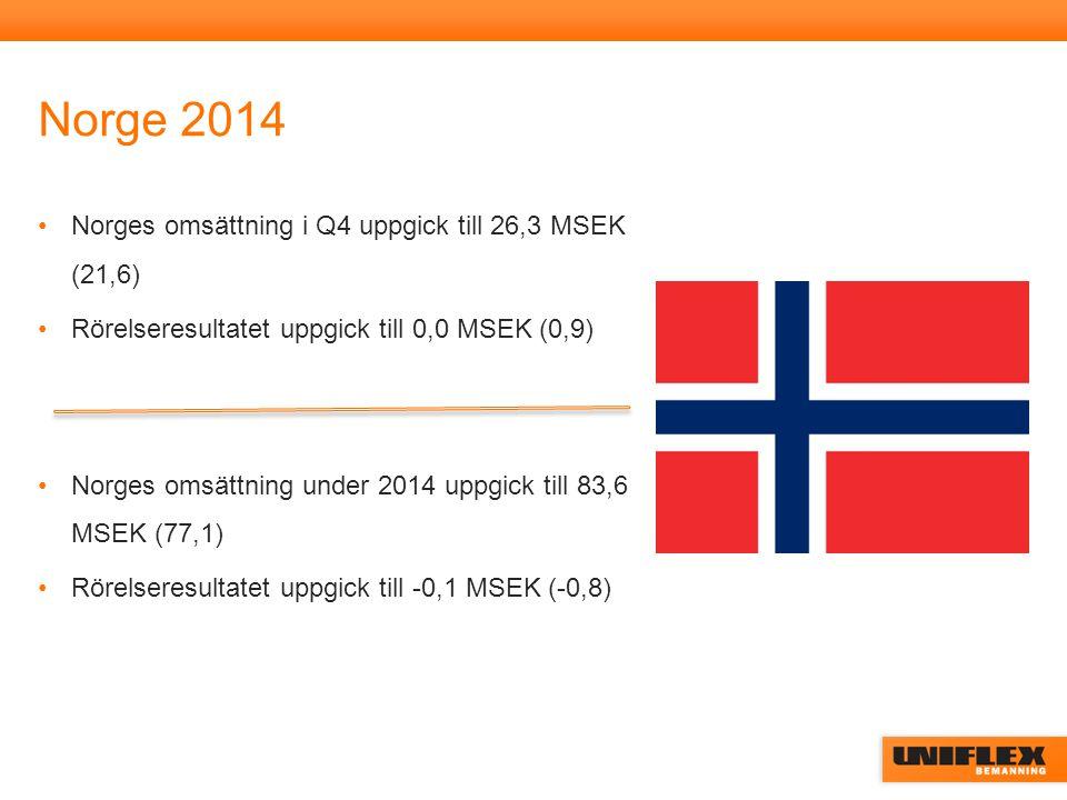Norge 2014 Norges omsättning i Q4 uppgick till 26,3 MSEK (21,6) Rörelseresultatet uppgick till 0,0 MSEK (0,9) Norges omsättning under 2014 uppgick till 83,6 MSEK (77,1) Rörelseresultatet uppgick till -0,1 MSEK (-0,8)