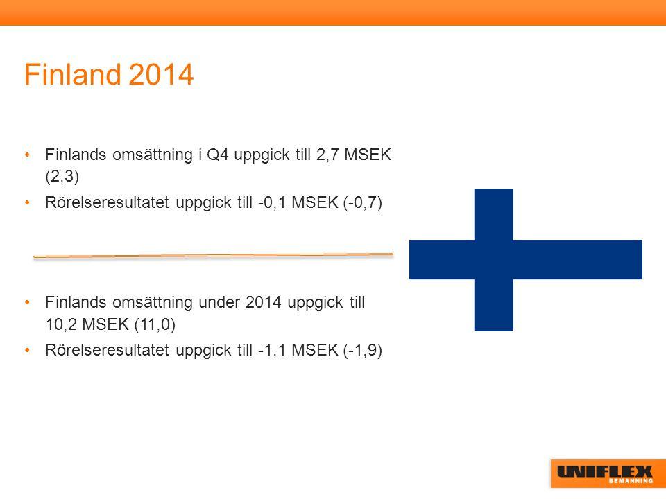 Finland 2014 Finlands omsättning i Q4 uppgick till 2,7 MSEK (2,3) Rörelseresultatet uppgick till -0,1 MSEK (-0,7) Finlands omsättning under 2014 uppgick till 10,2 MSEK (11,0) Rörelseresultatet uppgick till -1,1 MSEK (-1,9)