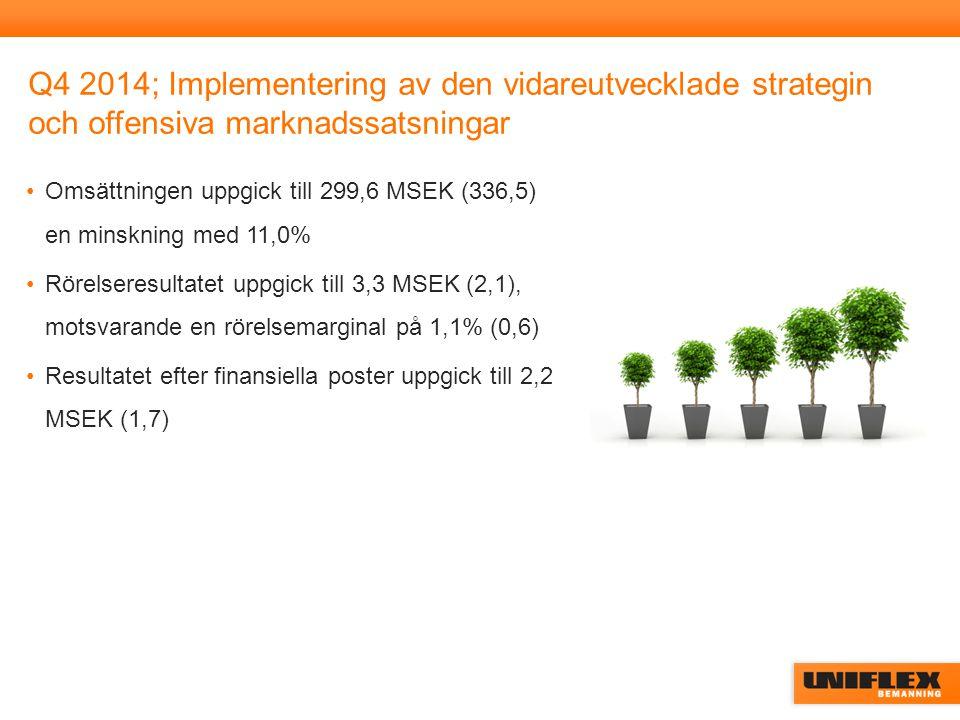 Q4 2014; Implementering av den vidareutvecklade strategin och offensiva marknadssatsningar Omsättningen uppgick till 299,6 MSEK (336,5) en minskning med 11,0% Rörelseresultatet uppgick till 3,3 MSEK (2,1), motsvarande en rörelsemarginal på 1,1% (0,6) Resultatet efter finansiella poster uppgick till 2,2 MSEK (1,7)