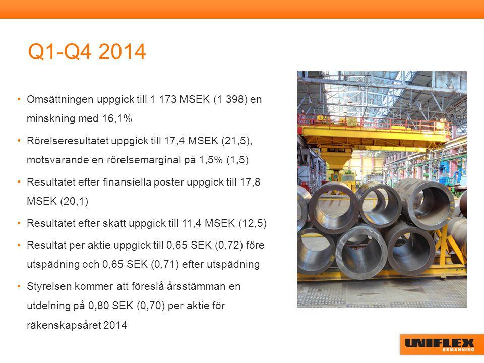 Q1-Q4 2014 Omsättningen uppgick till 1 173 MSEK (1 398) en minskning med 16,1% Rörelseresultatet uppgick till 17,4 MSEK (21,5), motsvarande en rörelsemarginal på 1,5% (1,5) Resultatet efter finansiella poster uppgick till 17,8 MSEK (20,1) Resultatet efter skatt uppgick till 11,4 MSEK (12,5) Resultat per aktie uppgick till 0,65 SEK (0,72) före utspädning och 0,65 SEK (0,71) efter utspädning Styrelsen kommer att föreslå årsstämman en utdelning på 0,80 SEK (0,70) per aktie för räkenskapsåret 2014