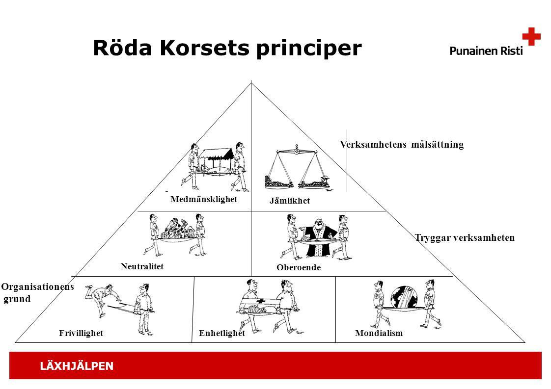 LÄXHJÄLPEN Röda Korsets principer Organisationens grund Tryggar verksamheten Verksamhetens målsättning Medmänsklighet Jämlikhet Neutralitet Oberoende