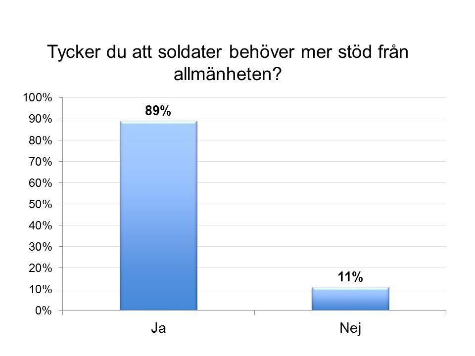Tycker du att soldater behöver mer stöd från allmänheten?