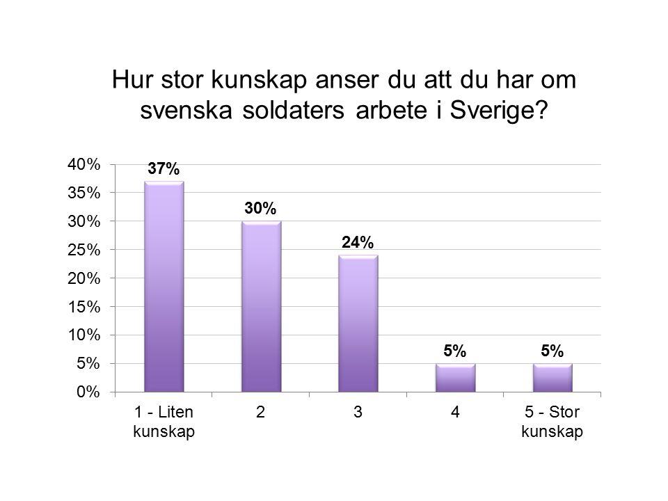 Hur stor kunskap anser du att du har om svenska soldaters arbete i Sverige?