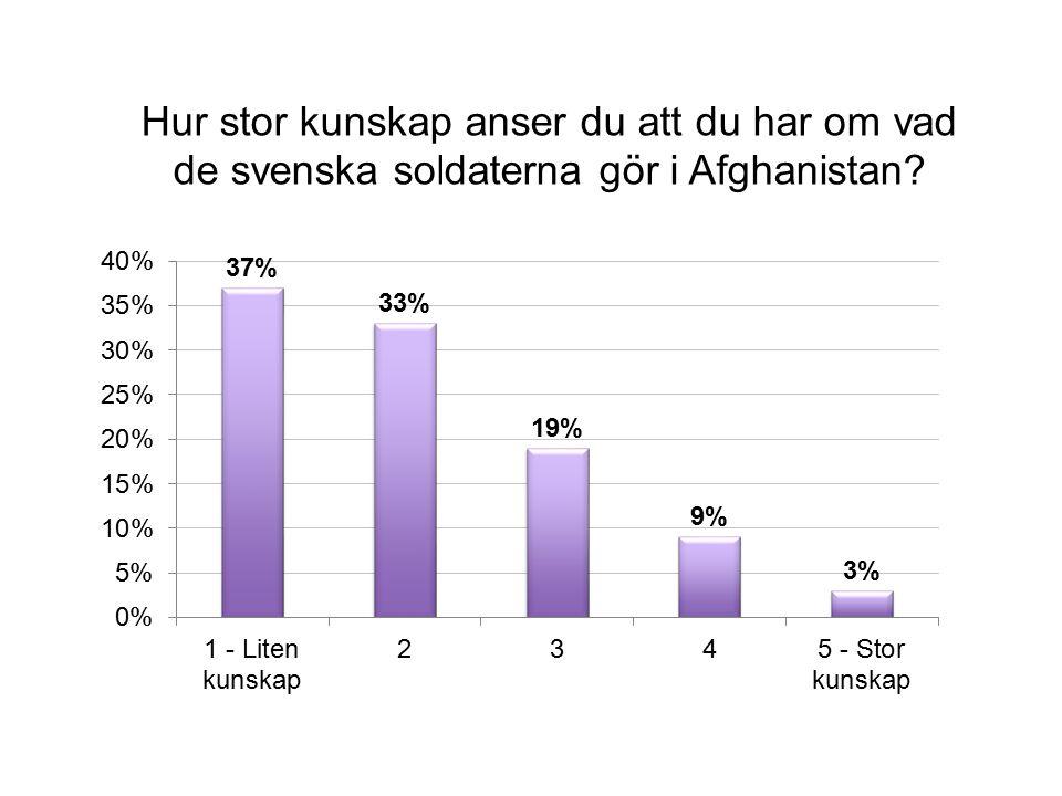Hur stor kunskap anser du att du har om vad de svenska soldaterna gör i Afghanistan?