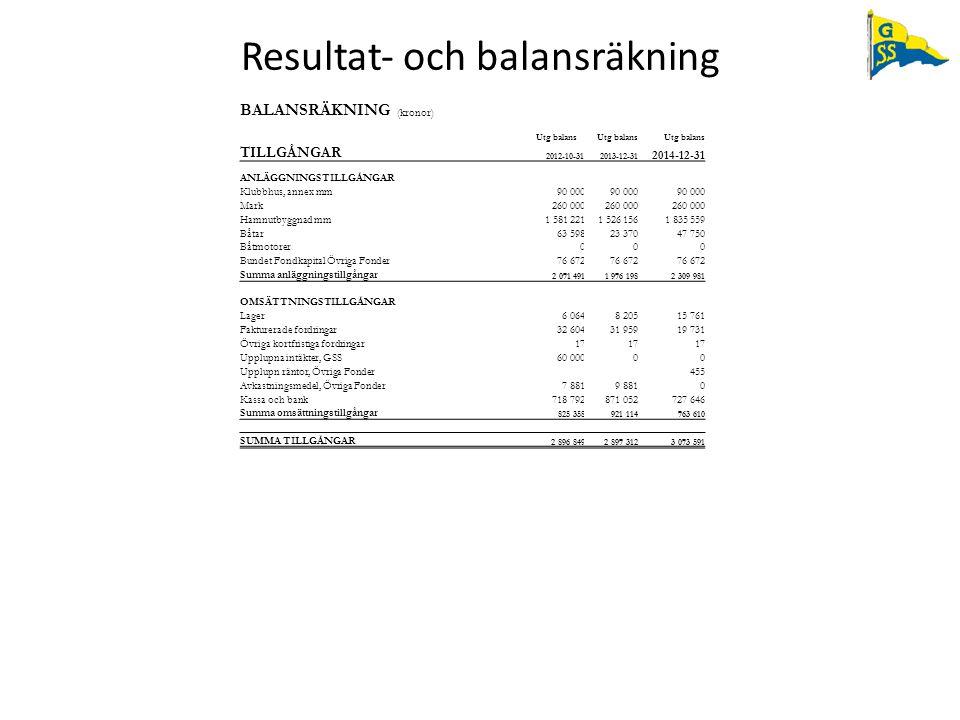 BALANSRÄKNING (kronor) Utg balans TILLGÅNGAR 2012-10-312013-12-31 2014-12-31 ANLÄGGNINGSTILLGÅNGAR Klubbhus, annex mm90 000 Mark260 000 Hamnutbyggnad