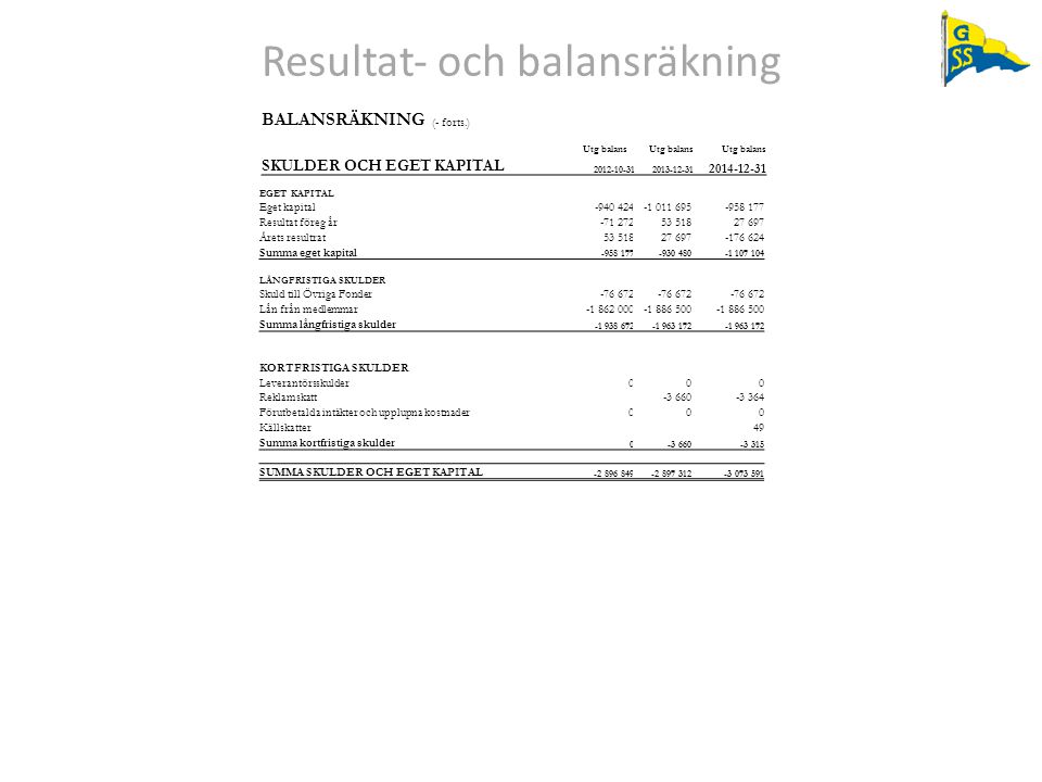 Resultat‐ och balansräkning BALANSRÄKNING (- forts.) Utg balans SKULDER OCH EGET KAPITAL 2012-10-312013-12-31 2014-12-31 EGET KAPITAL Eget kapital-940