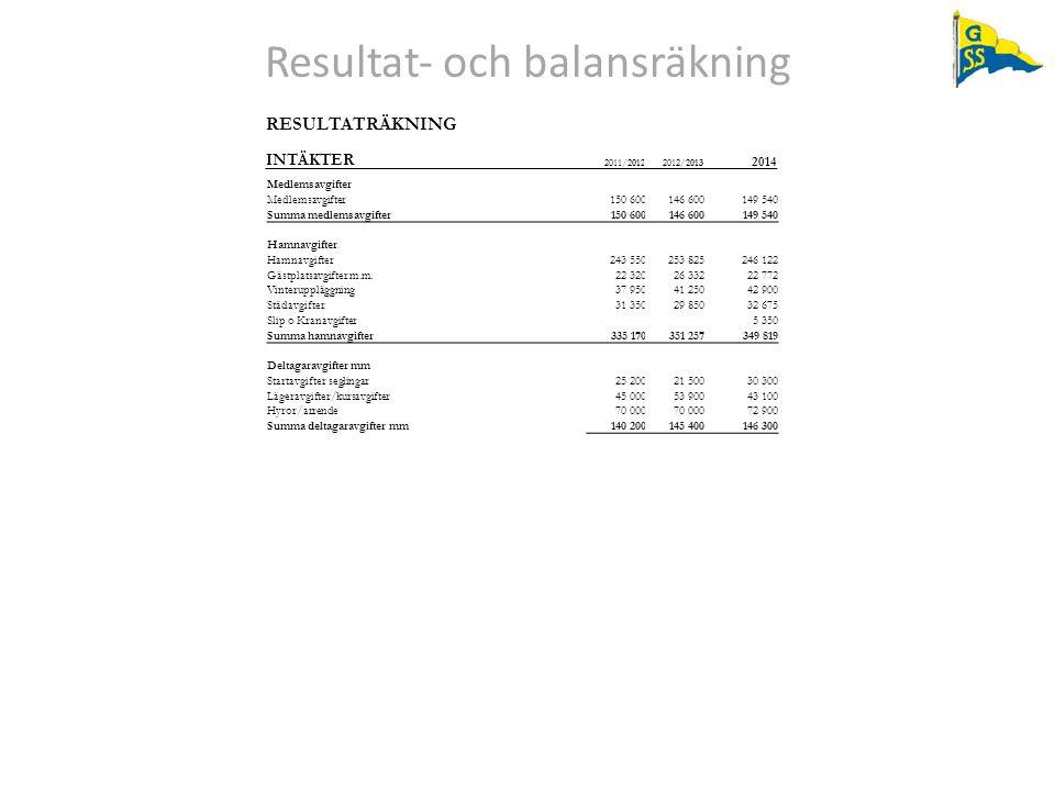 Resultat‐ och balansräkning RESULTATRÄKNING INTÄKTER 2011/20122012/2013 2014 Medlemsavgifter 150 600146 600149 540 Summa medlemsavgifter 150 600146 60