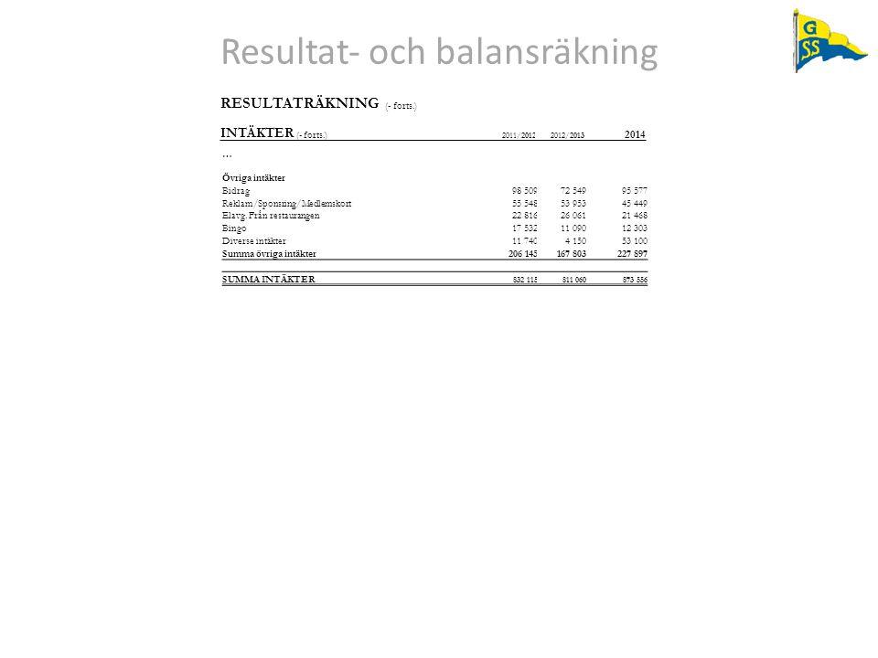 Resultat‐ och balansräkning RESULTATRÄKNING (- forts.) INTÄKTER (- forts.) 2011/20122012/2013 2014 … Övriga intäkter Bidrag98 50972 54995 577 Reklam/S