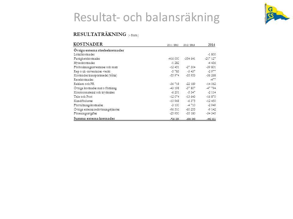 Resultat‐ och balansräkning RESULTATRÄKNING (- forts.) KOSTNADER 2011/20122012/2013 2014 Övriga externa rörelsekostnader Lokalkostnader-1 800 Fastighe