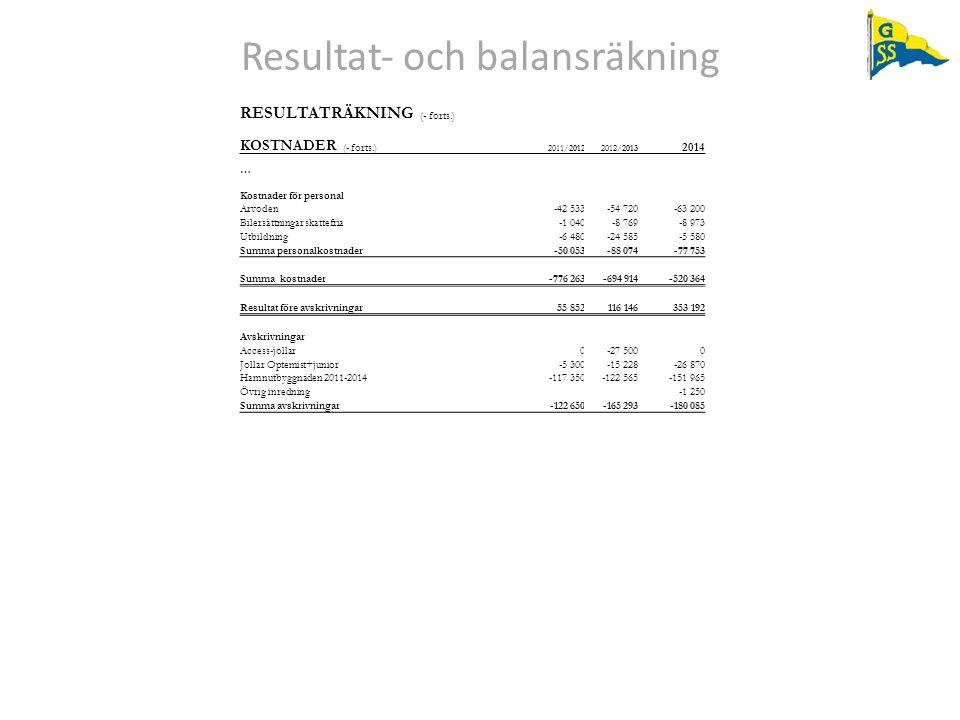 Resultat‐ och balansräkning RESULTATRÄKNING (- forts.) KOSTNADER (- forts.) 2011/20122012/2013 2014 … Kostnader för personal Arvoden-42 533-54 720-63