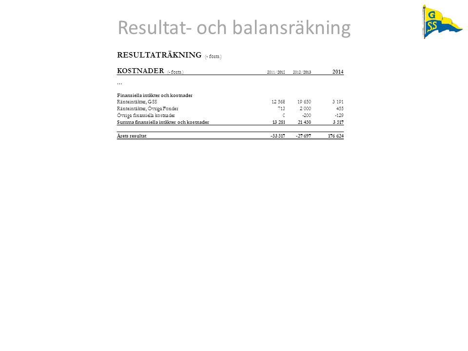 Resultat‐ och balansräkning RESULTATRÄKNING (- forts.) KOSTNADER (- forts.) 2011/20122012/2013 2014 … Finansiella intäkter och kostnader Ränteintäkter