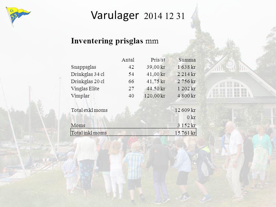 Varulager 2014 12 31 Inventering prisglas mm AntalPris/stSumma Snappsglas42 39,00 kr 1 638 kr Drinkglas 34 cl54 41,00 kr 2 214 kr Drinkglas 20 cl66 41