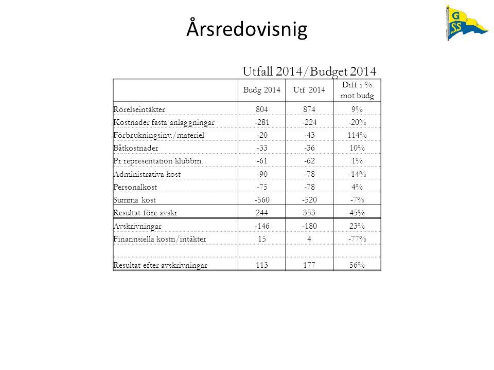 Årsredovisnig Utfall 2014/Budget 2014 Budg 2014Utf 2014 Diff i % mot budg Rörelseintäkter8048749% Kostnader fasta anläggningar-281-224-20% Förbrukning