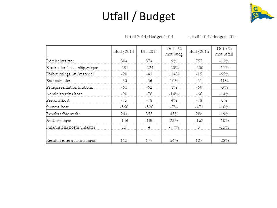 Utfall / Budget Utfall 2014/Budget 2014Utfall 2014/Budget 2015 Budg 2014Utf 2014 Diff i % mot budg Budg 2015 Diff i % mot utfall Rörelseintäkter804874