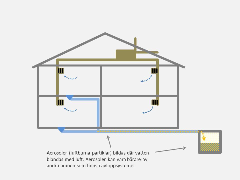 Aerosoler (luftburna partiklar) bildas där vatten blandas med luft. Aerosoler kan vara bärare av andra ämnen som finns i avloppsystemet.