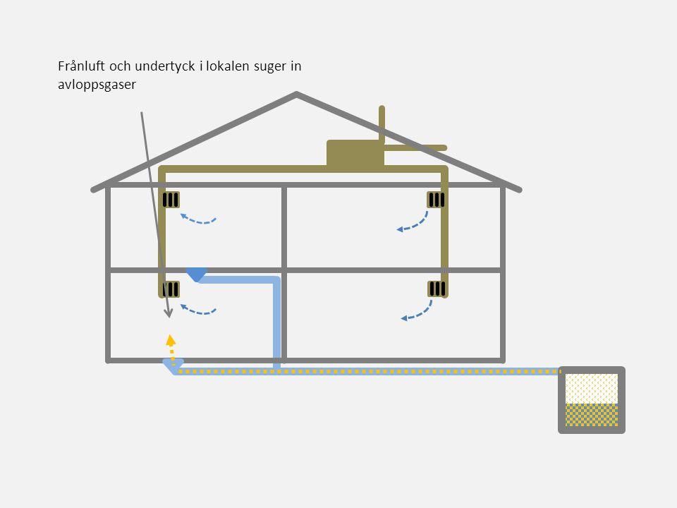 Frånluft och undertyck i lokalen suger in avloppsgaser