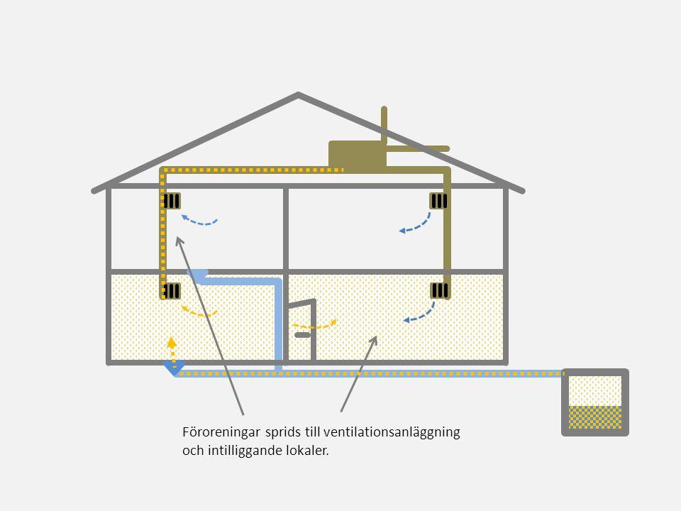 Föroreningar sprids till ventilationsanläggning och intilliggande lokaler.