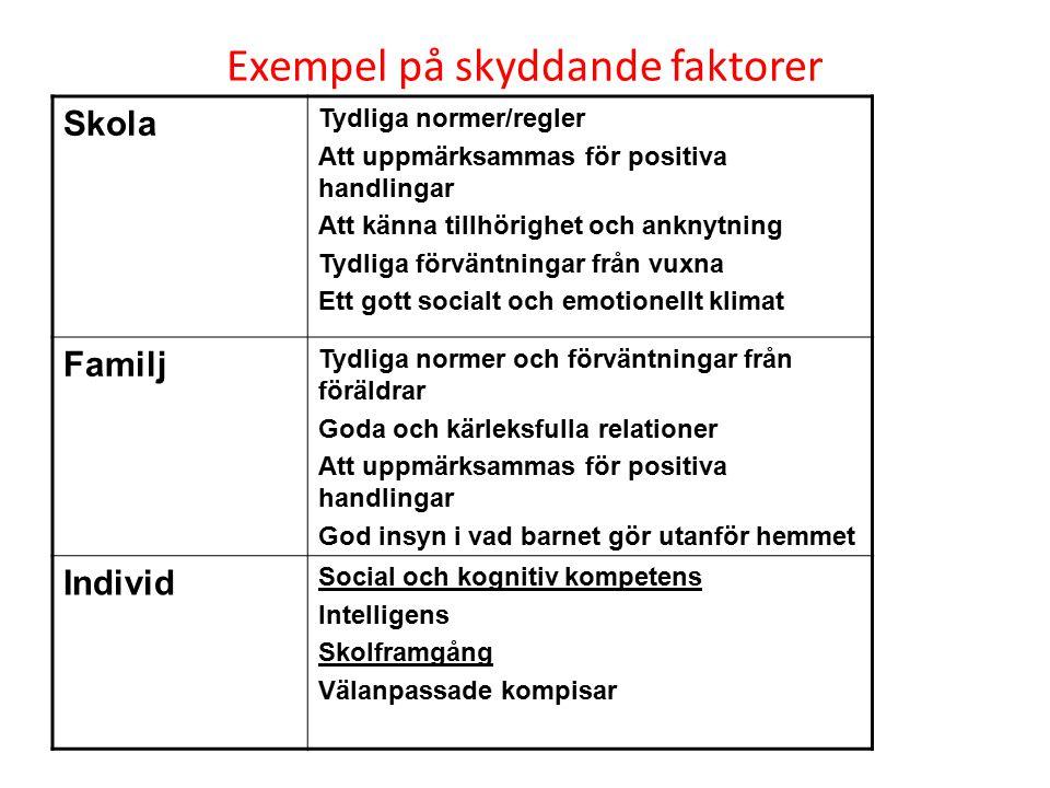 Exempel på skyddande faktorer Skola Tydliga normer/regler Att uppmärksammas för positiva handlingar Att känna tillhörighet och anknytning Tydliga förv