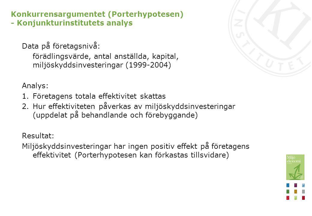 Konkurrensargumentet (Porterhypotesen) - Konjunkturinstitutets analys Data på företagsnivå: förädlingsvärde, antal anställda, kapital, miljöskyddsinvesteringar (1999-2004) Analys: 1.Företagens totala effektivitet skattas 2.Hur effektiviteten påverkas av miljöskyddsinvesteringar (uppdelat på behandlande och förebyggande) Resultat: Miljöskyddsinvesteringar har ingen positiv effekt på företagens effektivitet (Porterhypotesen kan förkastas tillsvidare)