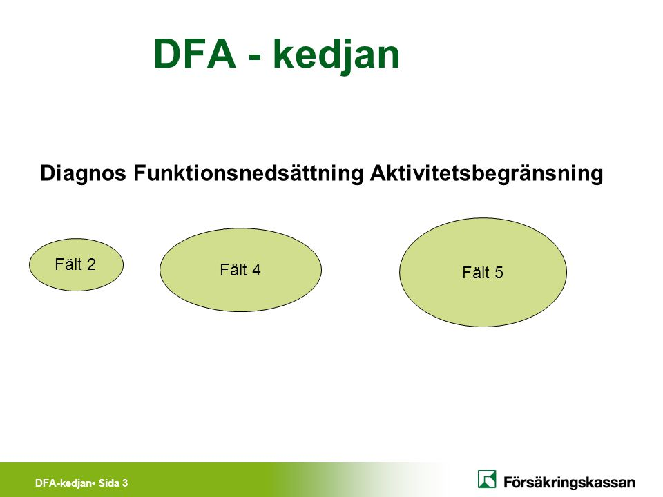 DFA-kedjan Sida 4 Exempel på funktionsnedsättningar: Nedsatt rörlighet, böj- och sträckförmåga, rotation Nedsatt kraft Smärta Koncentrationssvårigheter Nedsatt uthållighet Minnessvårigheter Trötthet