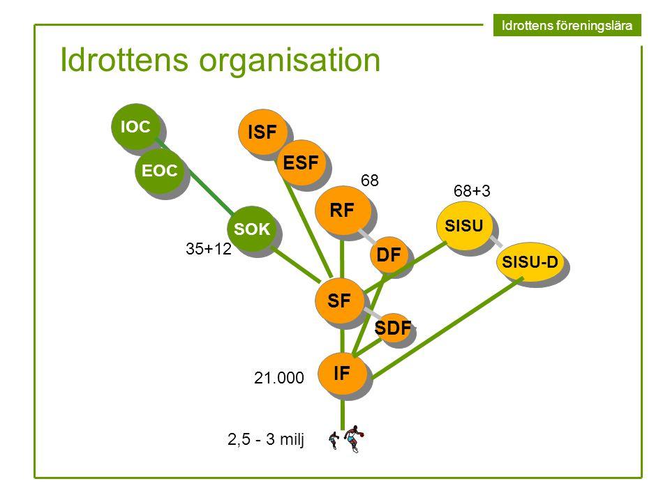 Idrottens föreningslära Idrottens organisation RF SF IF DF SDF SISU SOK SISU-D 35+12 68 68+3 21.000 IOC EOC ISF ESF 2,5 - 3 milj