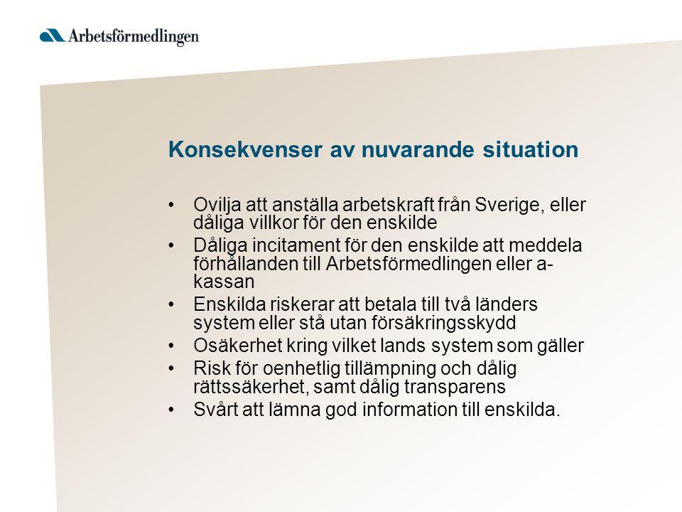 Konsekvenser av nuvarande situation Ovilja att anställa arbetskraft från Sverige, eller dåliga villkor för den enskilde Dåliga incitament för den enskilde att meddela förhållanden till Arbetsförmedlingen eller a- kassan Enskilda riskerar att betala till två länders system eller stå utan försäkringsskydd Osäkerhet kring vilket lands system som gäller Risk för oenhetlig tillämpning och dålig rättssäkerhet, samt dålig transparens Svårt att lämna god information till enskilda.
