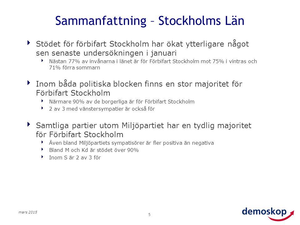mars 2015 5 Sammanfattning – Stockholms Län  Stödet för förbifart Stockholm har ökat ytterligare något sen senaste undersökningen i januari  Nästan 77% av invånarna i länet är för Förbifart Stockholm mot 75% i vintras och 71% förra sommarn  Inom båda politiska blocken finns en stor majoritet för Förbifart Stockholm  Närmare 90% av de borgerliga är för Förbifart Stockholm  2 av 3 med vänstersympatier är också för  Samtliga partier utom Miljöpartiet har en tydlig majoritet för Förbifart Stockholm  Även bland Miljöpartiets sympatisörer är fler positiva än negativa  Bland M och Kd är stödet över 90%  Inom S är 2 av 3 för