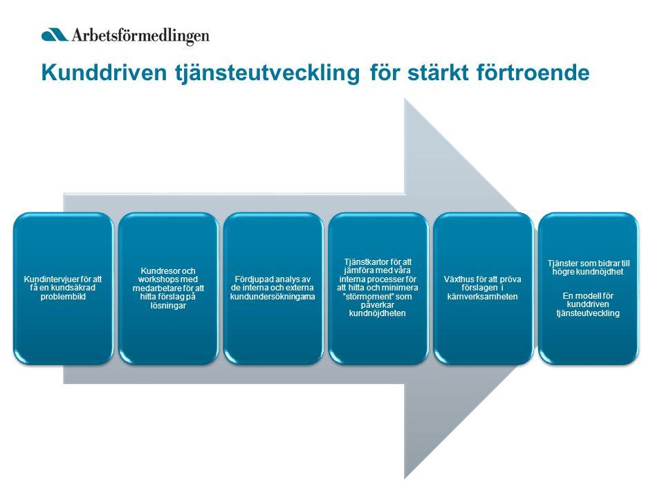Kunddriven tjänsteutveckling för stärkt förtroende Kundintervjuer för att få en kundsäkrad problembild Kundresor och workshops med medarbetare för att hitta förslag på lösningar Fördjupad analys av de interna och externa kundundersökningarna Tjänstkartor för att jämföra med våra interna processer för att hitta och minimera störmoment som påverkar kundnöjdheten Växthus för att pröva förslagen i kärnverksamheten Tjänster som bidrar till högre kundnöjdhet En modell för kunddriven tjänsteutveckling