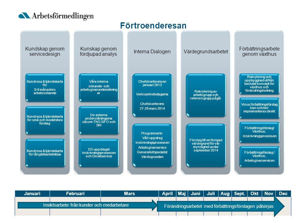 Kundskap genom servicedesign Kundresa & tjänstekarta för 0-6 månaders arbetssökande Kundresa & tjänstekarta för små och medelstora företag Kundresa &