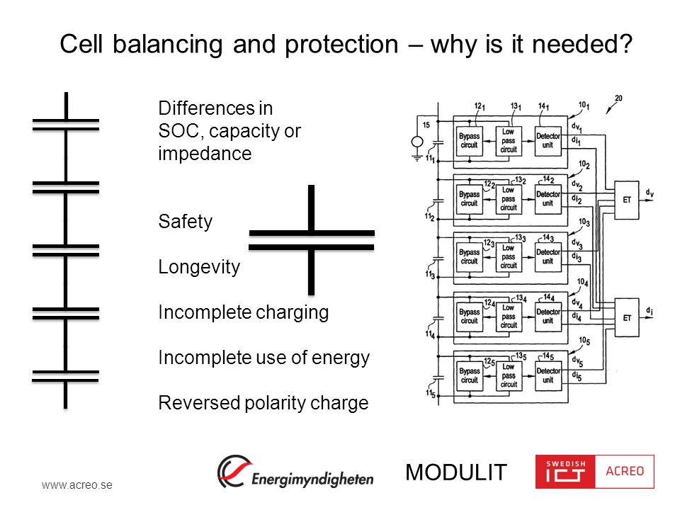 www.acreo.se MODULIT Cell balancing and protection – why is it needed.