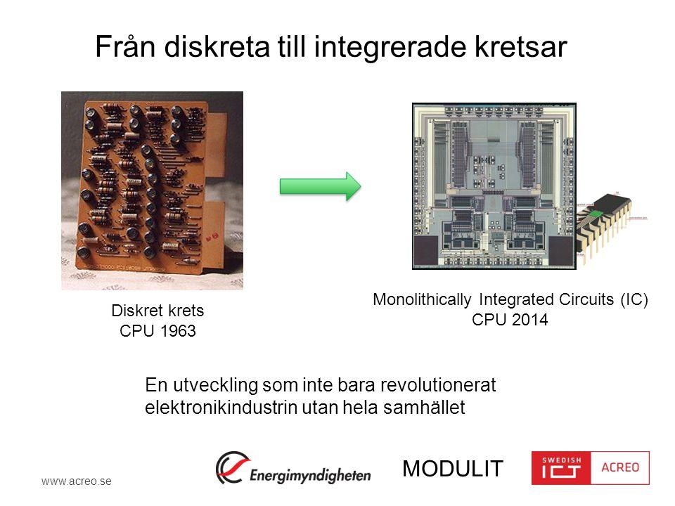 www.acreo.se MODULIT Insikt Idag bygger vi elektrokemiska energilagringsmoduler och smarta batterier som man byggde processorer till för 50 år sedan, genom att sammankoppla diskreta komponenter och kretsar.