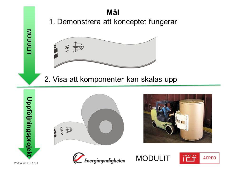 www.acreo.se MODULIT 2. Visa att komponenter kan skalas upp Mål 1. Demonstrera att konceptet fungerar MODULIT Uppföljningsprojekt